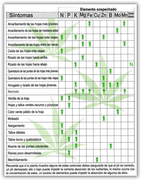 tabla de carencias de nutientres de la marihuana (cannabis)