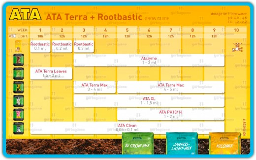 tablas de cultivo para fertilizantes atami ATA yerbaguena grow shop