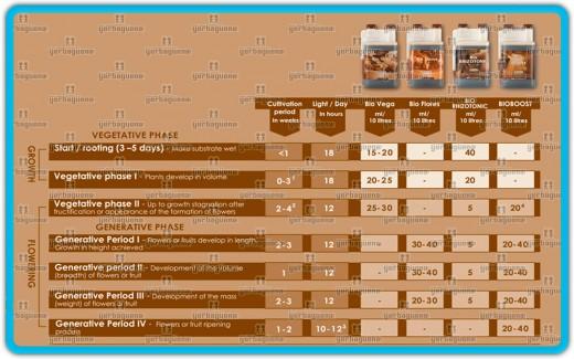 En esta tabla podréis observar la forma y dosis en las que se deben emplear los abonos y aditivos de la casa bio canna