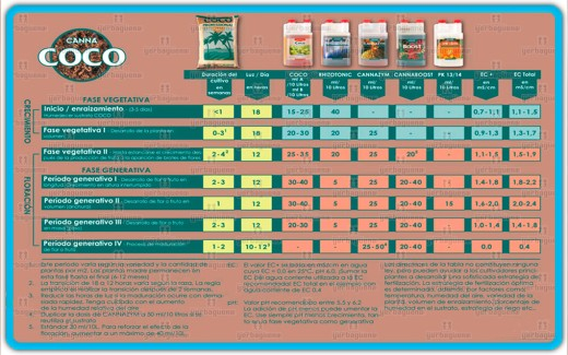 tablas de cultivo abonos canna utilizacion para cannabis yerbaguena grow shop