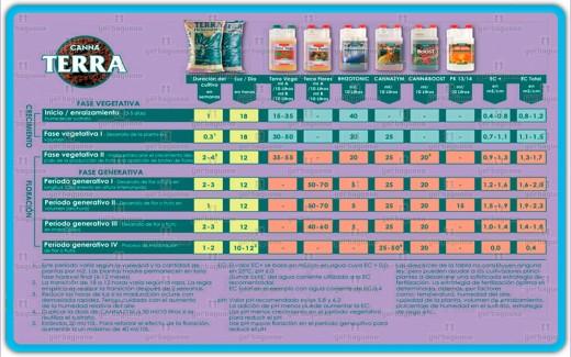 tablas de cultivo para cannabis yerbaguena grow shop
