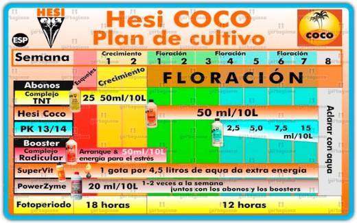 tablas de cultivo para fertilizantes Hesi yerbaguena grow shop